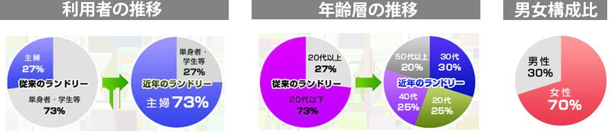 コインランドリー利用者 分析グラフ